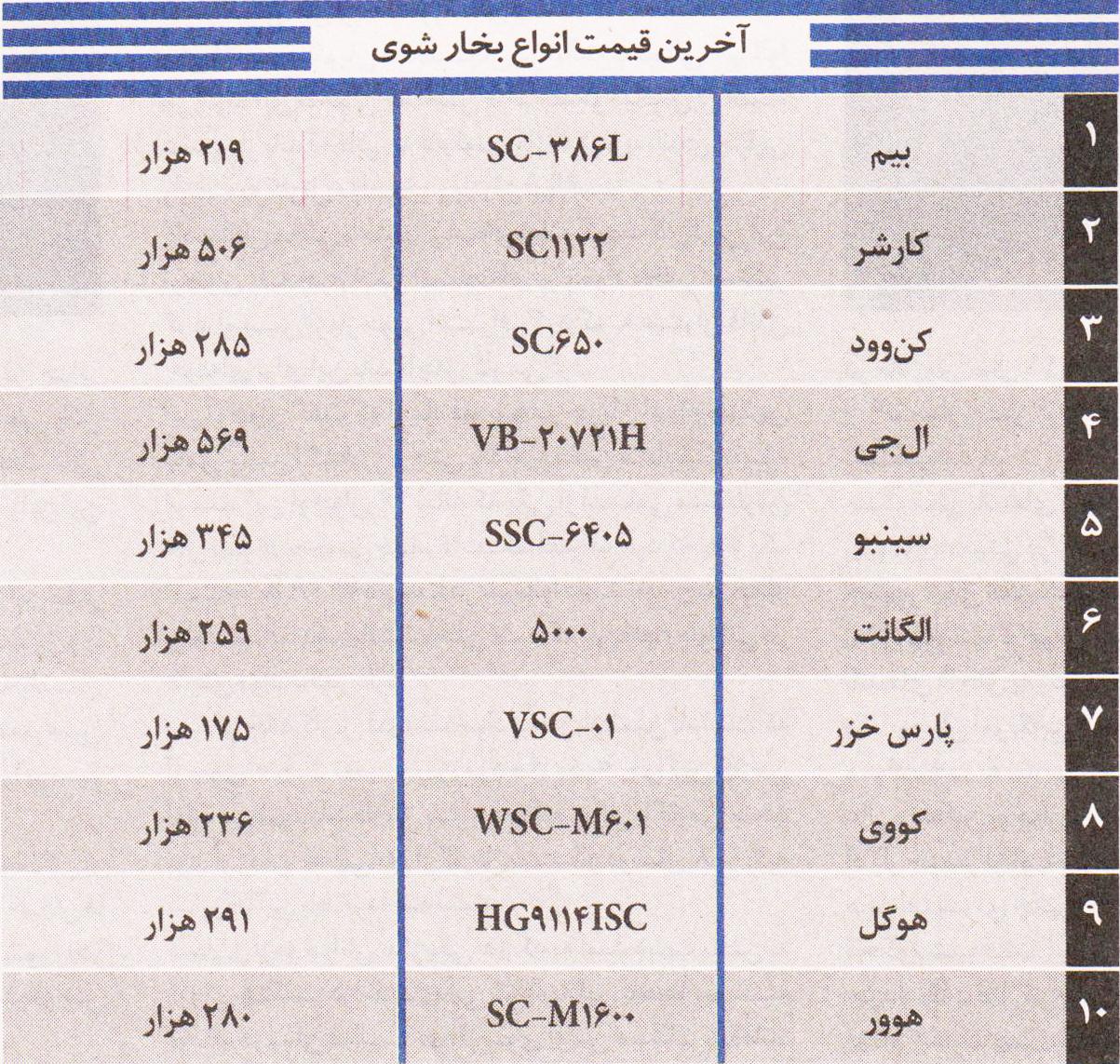 قیمت گاز خانه